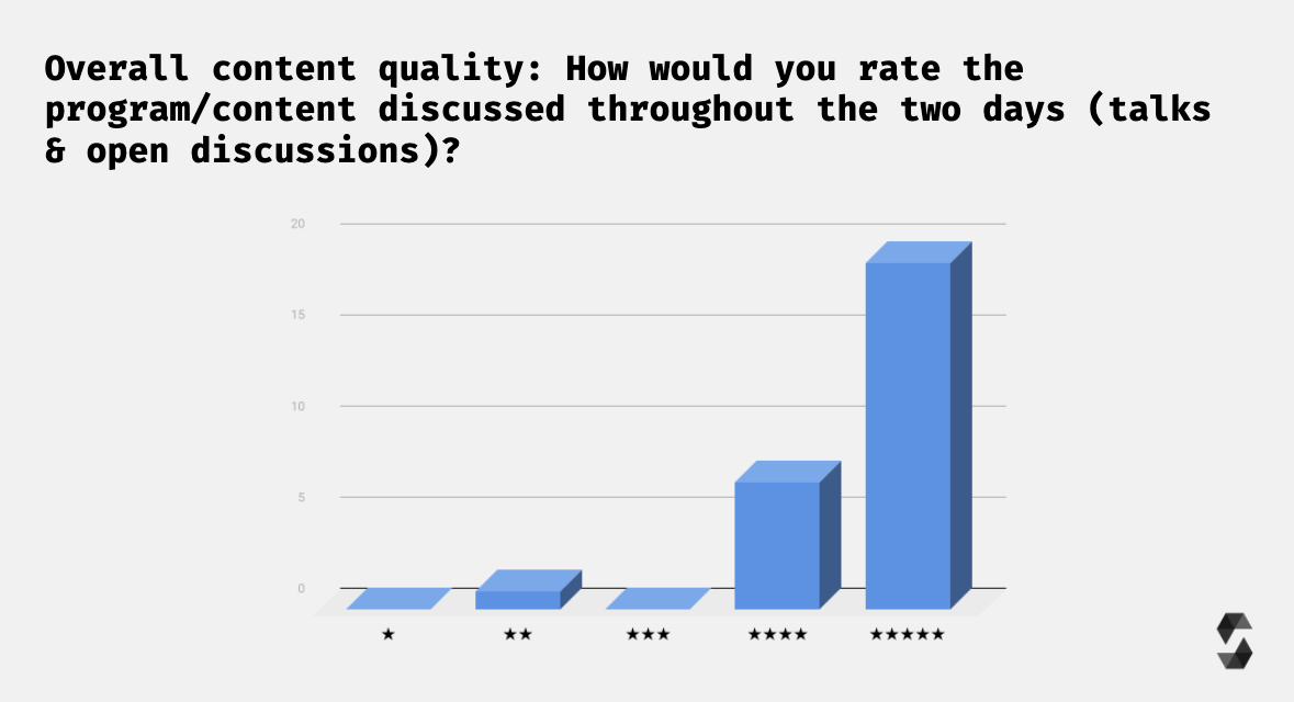 Survey Results Content Quality