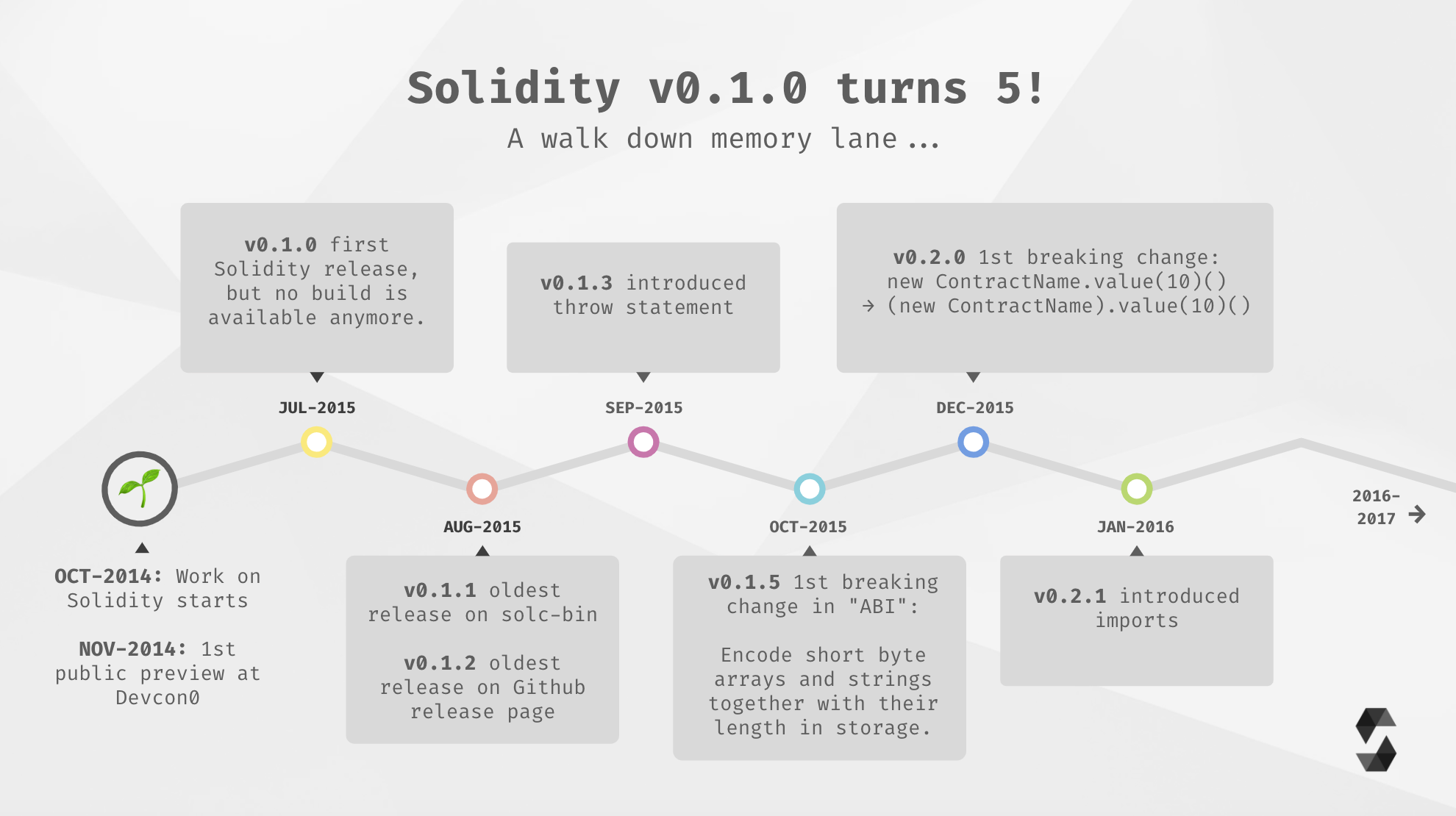 Solidity Roadmap Part 1